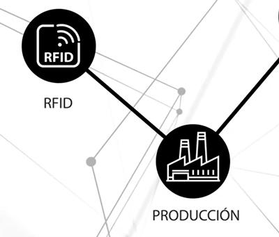 Cómo ayuda un sistema RFID a controlar la fabricación desde el ERP